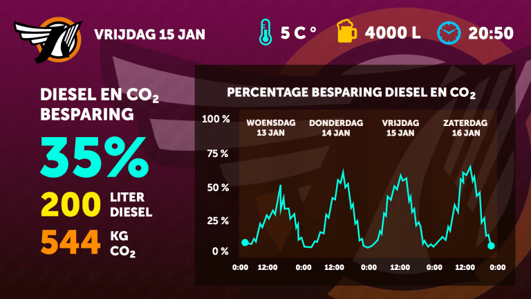 03 Besparing percentages diesel en co2 2